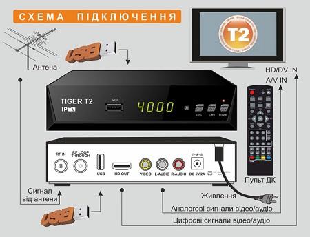 Tiger T2 IPTV описание и обсуждение